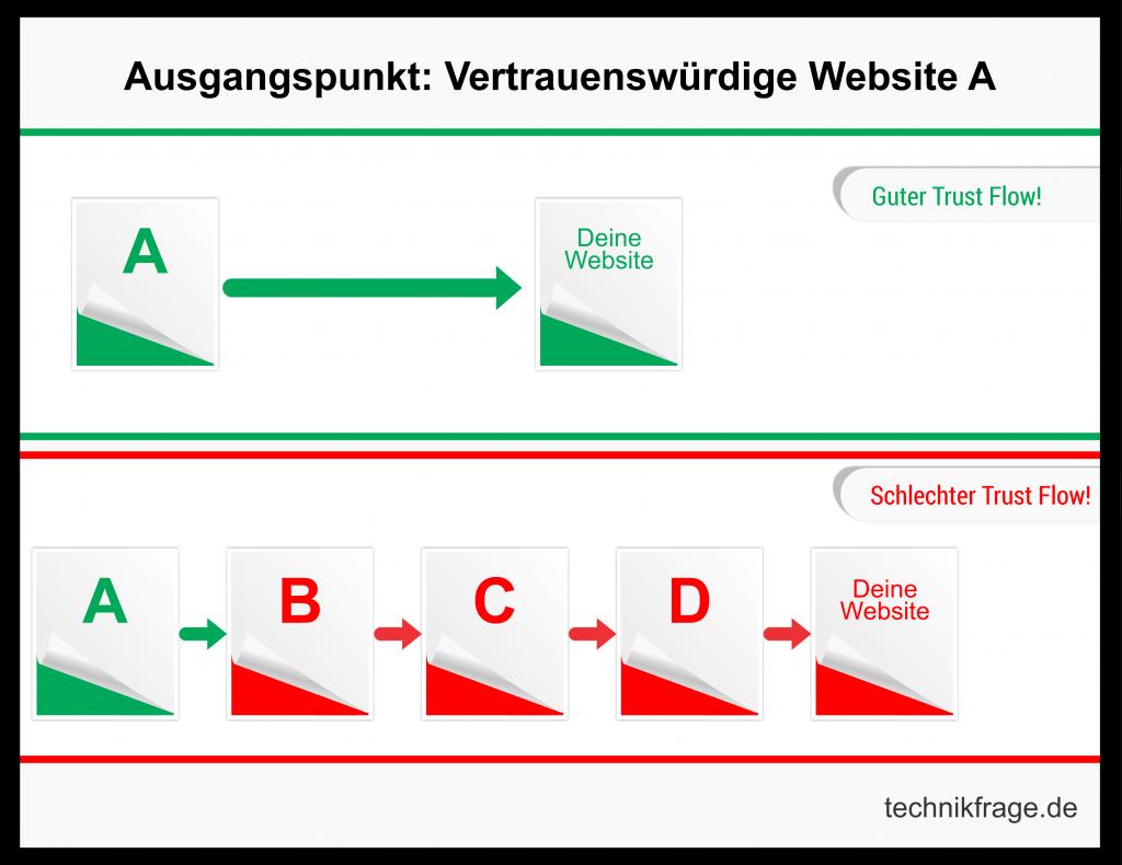 Grafische Darstellung des Trust Flow